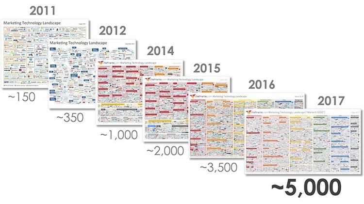 evolucion herramientas automatizacion del marketing 2011 - 2017