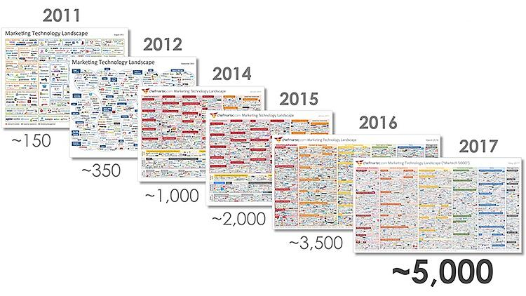 evolucion herramientas automatizacion del marketing 2011 - 2017