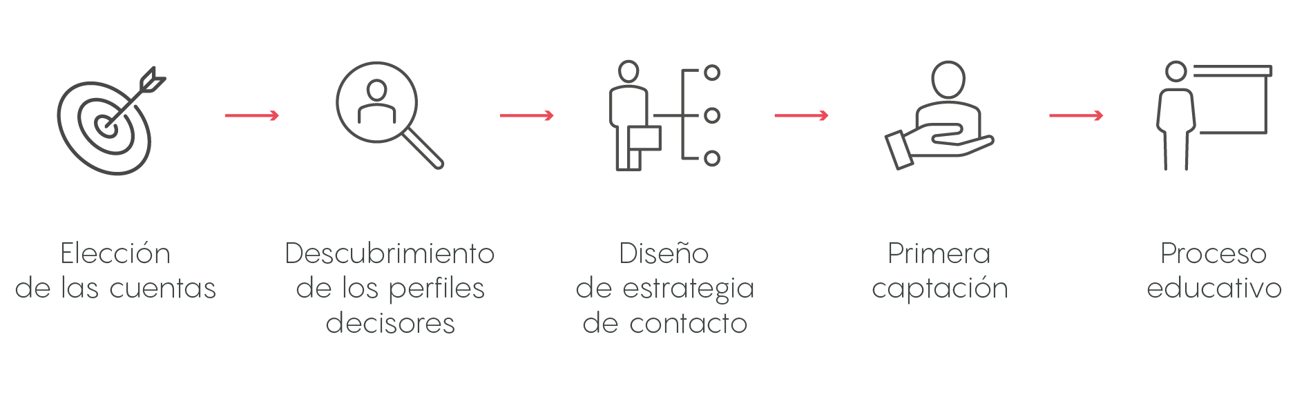 fases del account based marketing ABM