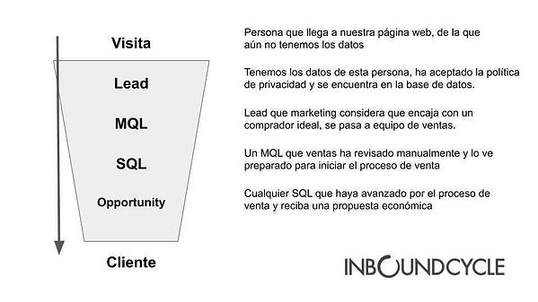 funnel inboundcycle