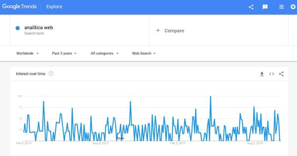 como captar clientes google trends