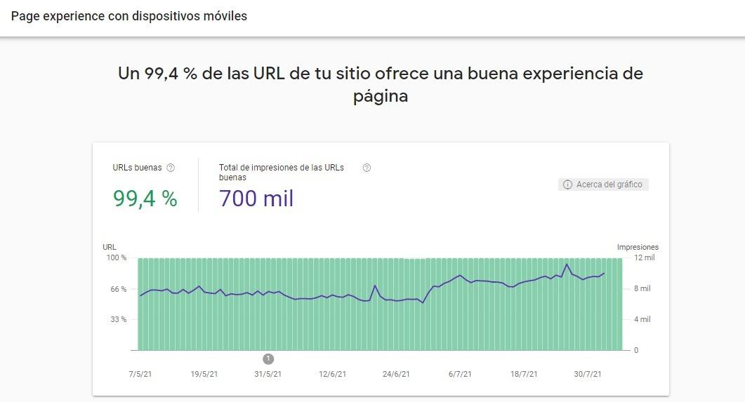 core web vitals google grafico experiencia de pagina