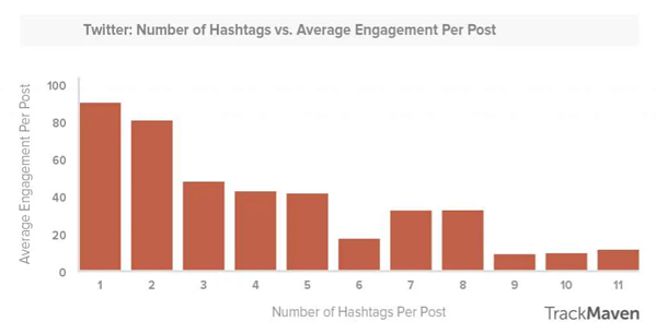 hashtags en relació a lengagment_Twitter