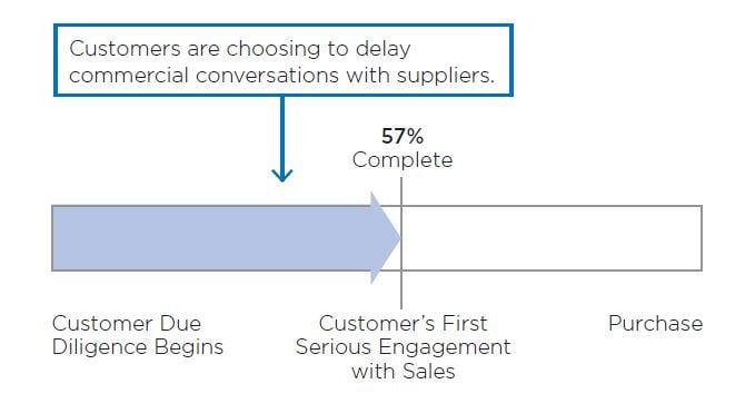 inbound sales hubspot