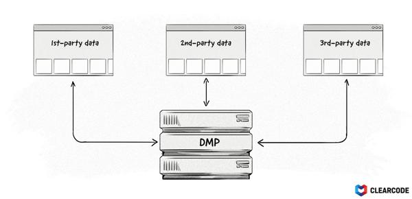 inboundcycle tipos datos dmp