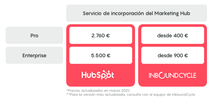 incorporacion marketing hub