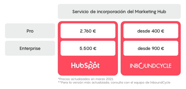 incorporacion onboarding marketing hub hubspot