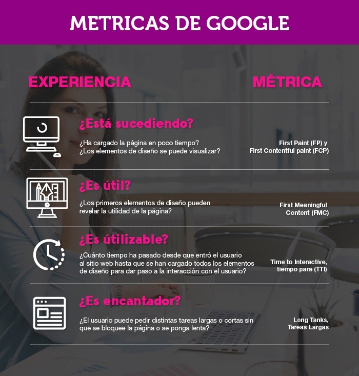 infografia sobre las metricas de google