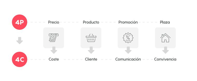 marketing mix que es inboundcycle