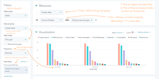 measures and visualization