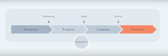 operations hub hubspot  evolucion