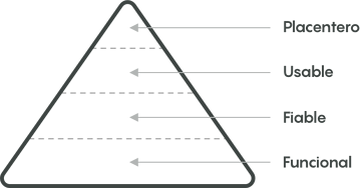 piramide de arron walter