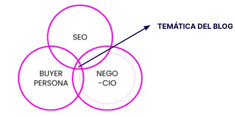 plan de contenidos seleccion temática blog inboundcycle