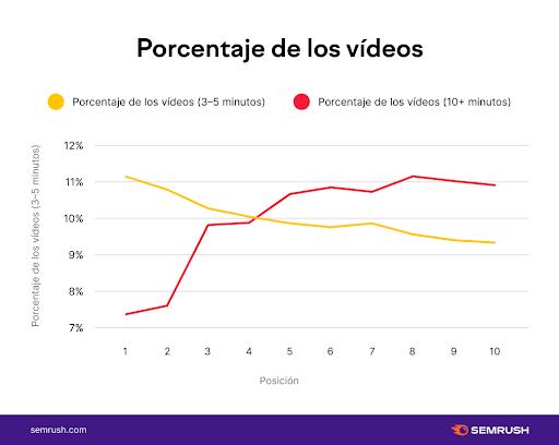 porcentaje de los vídeos