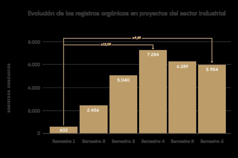 registros organicos sector industrial estudio inbound marketing 2021