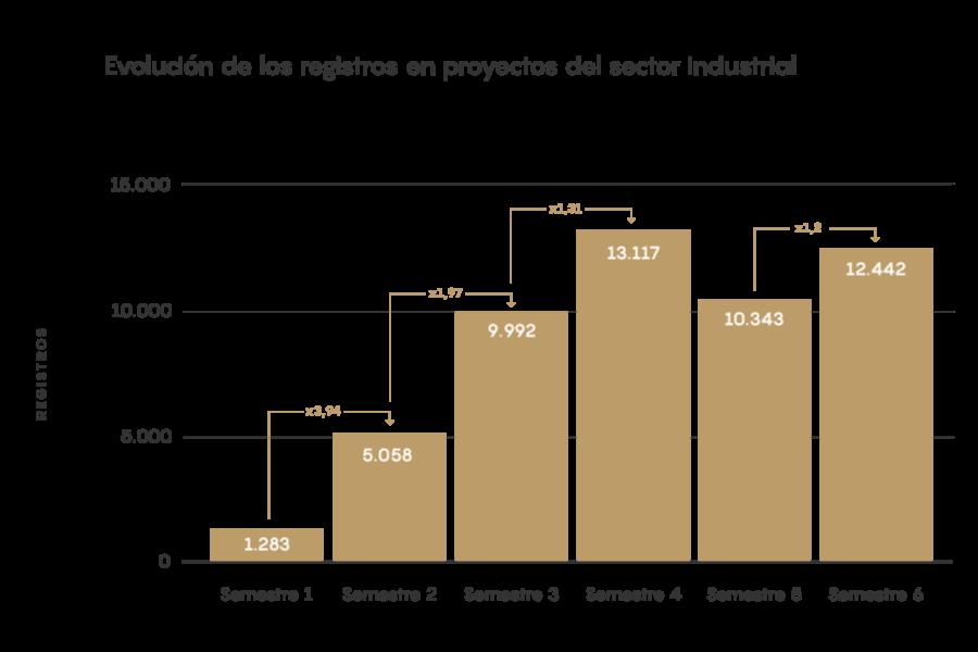 registros sector industrial estudio inbound marketing 2021