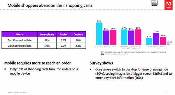 shopping-cart-abandonment-rate-mobile