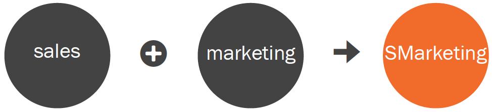 smarketing-inbound-marketing