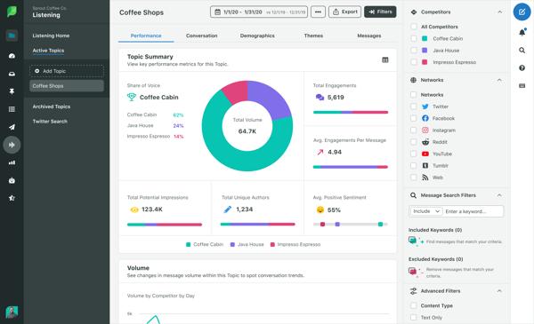 sprout social herramienta analisis twitter