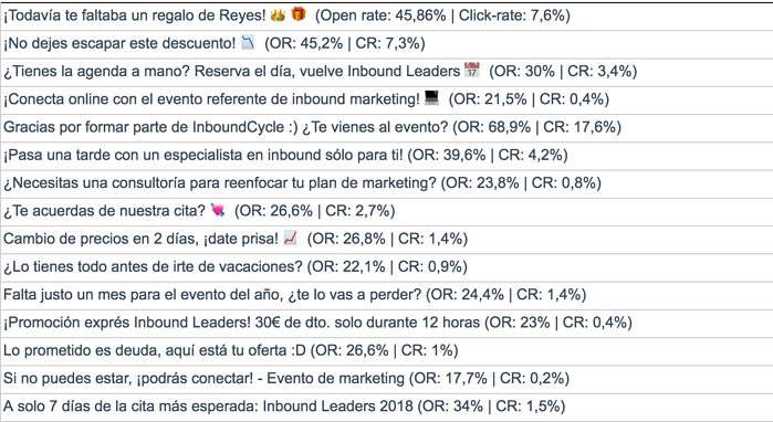 ejemplos subjects utilizados inbound leaders y resultados