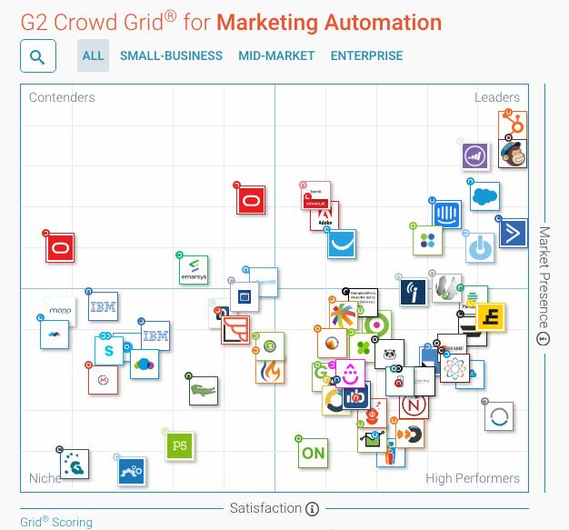 tabla herramientas marketing automation g2crowd