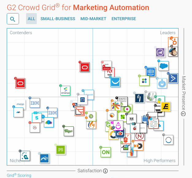 automation g2crowd marketing tools table
