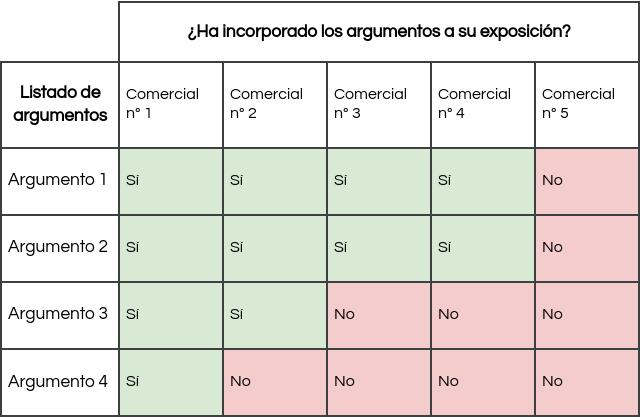 tabla_ejemplo_argumentario_ventas_comerciales
