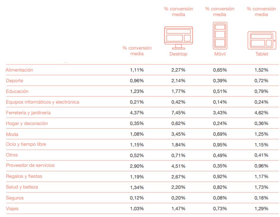 tasas de conversion ecommerce tabla por sector