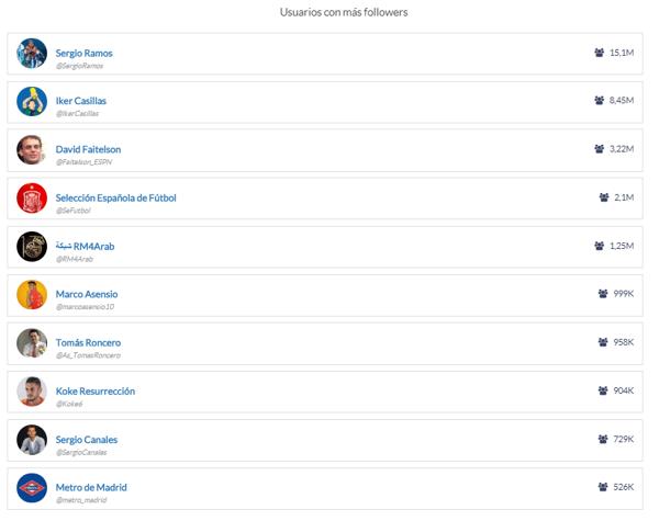 lista usuarios influencia redes sociales