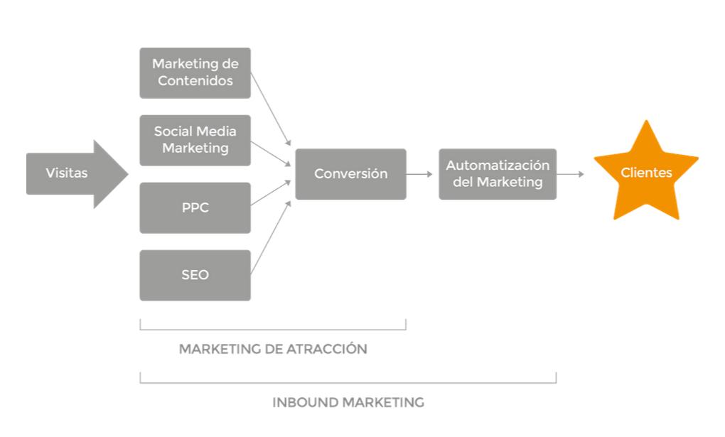 La metodología del Inbound Marketing