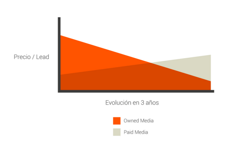 Inboundización: la fórmula de inbound marketing con resultados inmediatos o a corto plazo