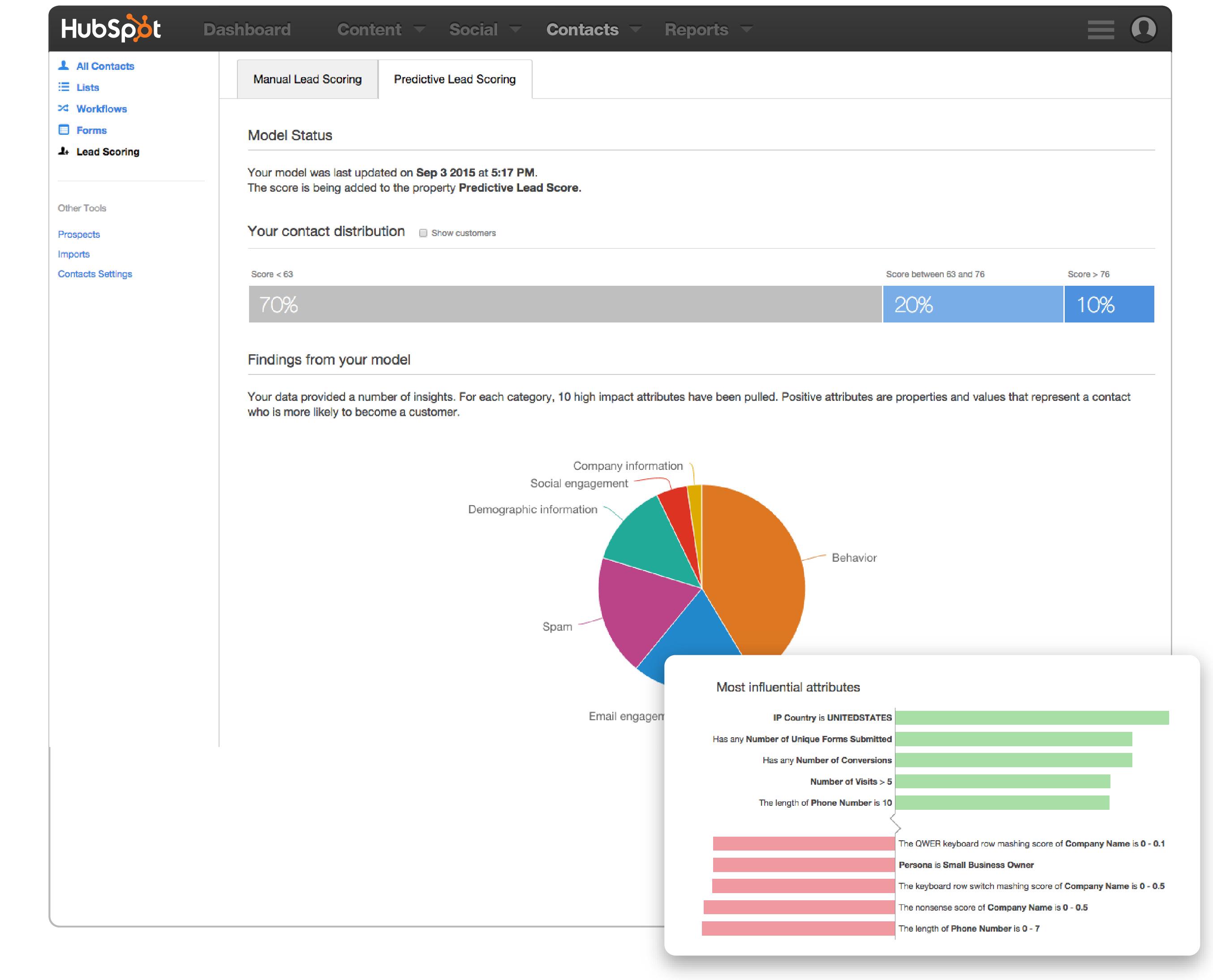 Predictive Lead Scoring: ¿Qué es y cómo ayudará a tu empresa?