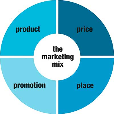 marketing-mix-variables